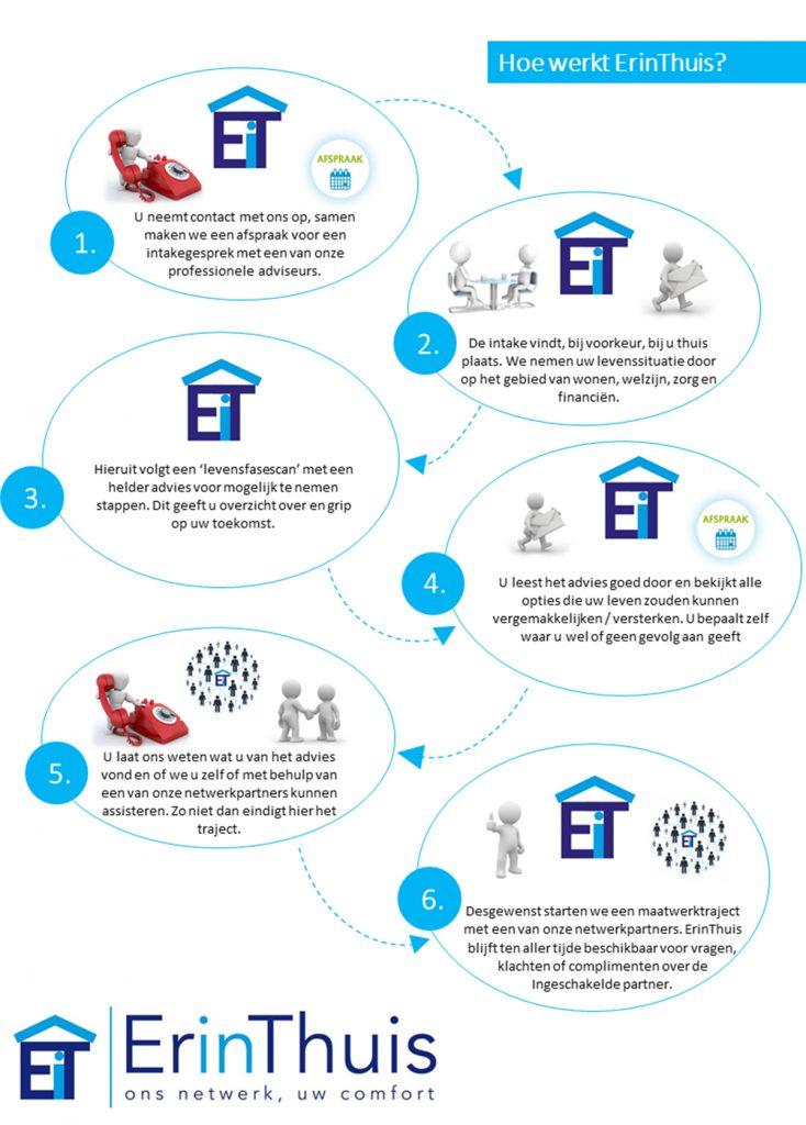 schematische weergave proces ErinThuis uw partner in wonen welzijn zorg en financiële vraagstukken